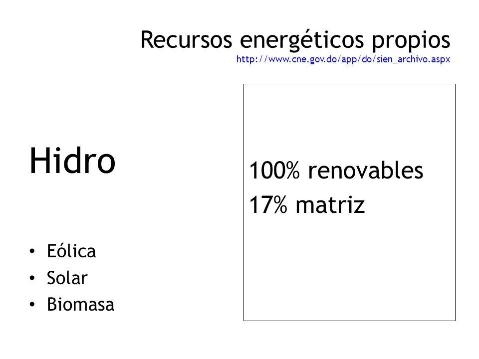Recursos energéticos propios http://www.cne.gov.do/app/do/sien_archivo.aspx Hidro Eólica Solar Biomasa 100% renovables 17% matriz