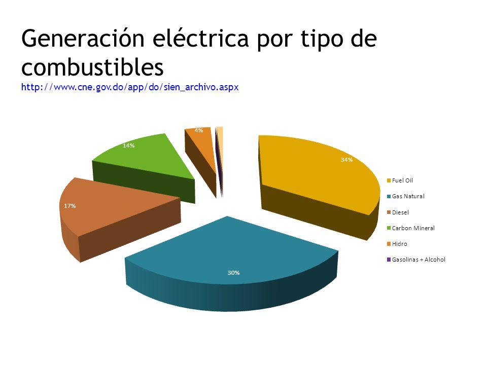 Generación eléctrica por tipo de combustibles http://www.cne.gov.do/app/do/sien_archivo.aspx