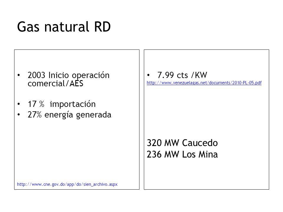 Gas natural RD 2003 Inicio operación comercial/AES 17 % importación 27% energía generada http://www.cne.gov.do/app/do/sien_archivo.aspx 7.99 cts /KW h