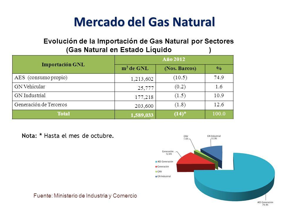 Mercado del Gas Natural Evolución de la Importación de Gas Natural por Sectores (Gas Natural en Estado Líquido m 3 de GNL) Importación GNL Año 2012 m