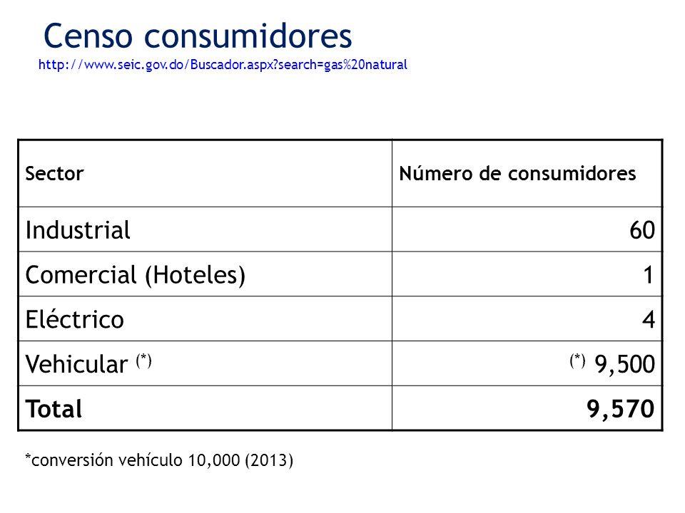 Censo consumidores http://www.seic.gov.do/Buscador.aspx?search=gas%20natural SectorNúmero de consumidores Industrial60 Comercial (Hoteles)1 Eléctrico4