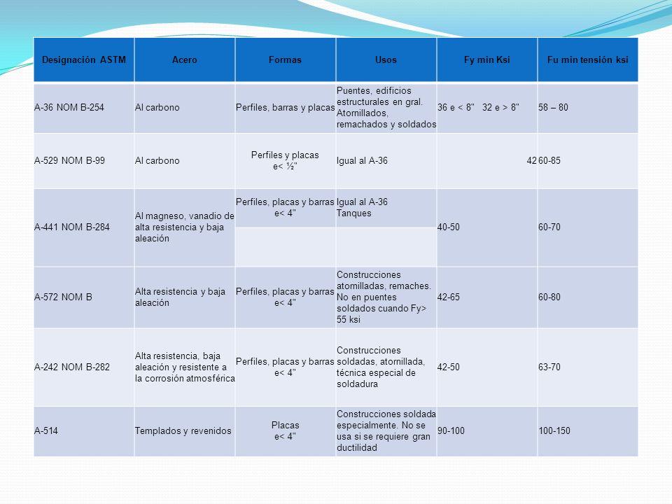Designación ASTM AceroFormasUsosFy min KsiFu min tensión ksi A-36 NOM B-254Al carbonoPerfiles, barras y placas Puentes, edificios estructurales en gra