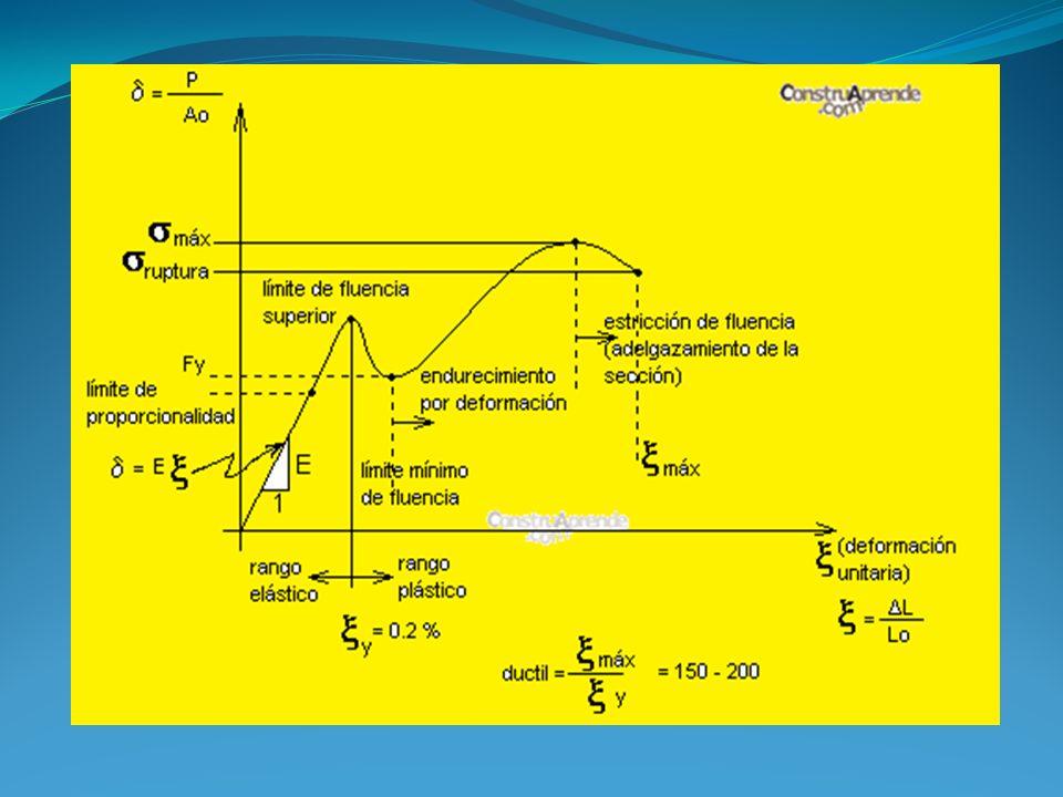 Elementos en tracción La resistencia de diseño está asociada a dos posibles estados límites: fluencia en el área bruta y fractura en el área neta efectiva.
