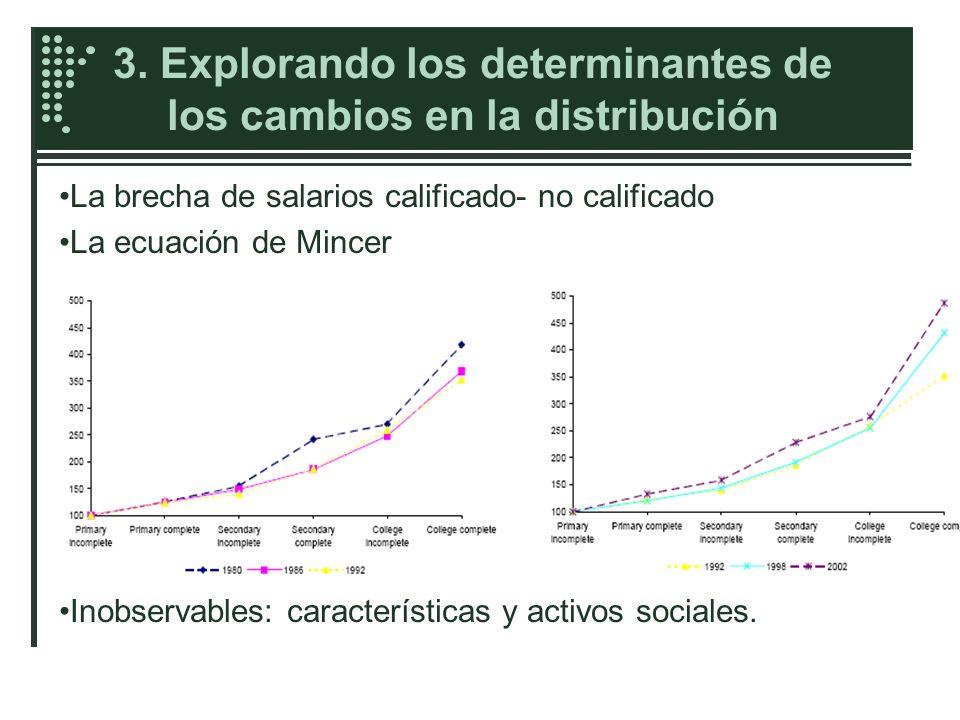 3. Explorando los determinantes de los cambios en la distribución La brecha de salarios calificado- no calificado La ecuación de Mincer Inobservables: