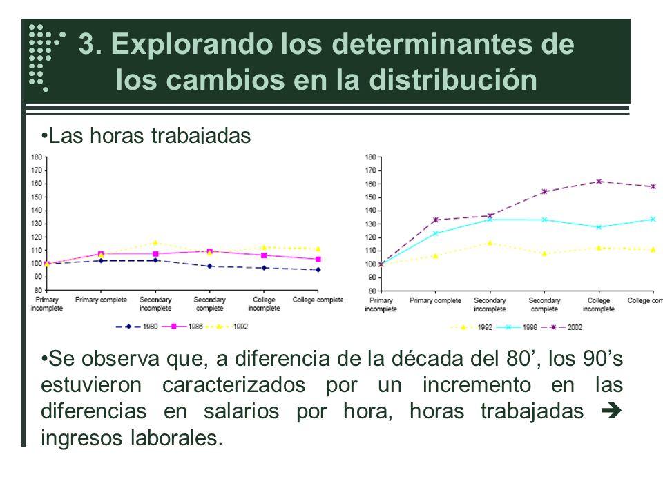 3. Explorando los determinantes de los cambios en la distribución Las horas trabajadas Se observa que, a diferencia de la década del 80, los 90s estuv