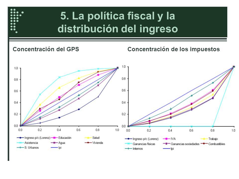 5. La política fiscal y la distribución del ingreso Concentración del GPSConcentración de los impuestos