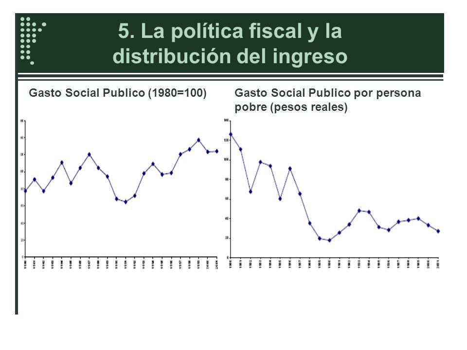 5. La política fiscal y la distribución del ingreso Gasto Social Publico (1980=100)Gasto Social Publico por persona pobre (pesos reales)