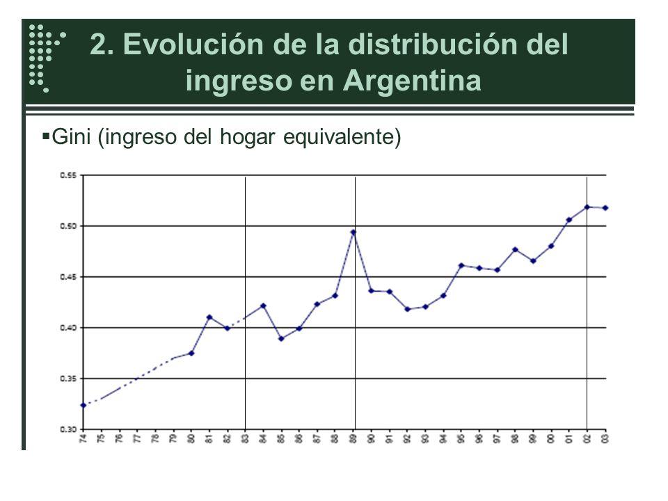 2. Evolución de la distribución del ingreso en Argentina {Otras medidas de desigualdad