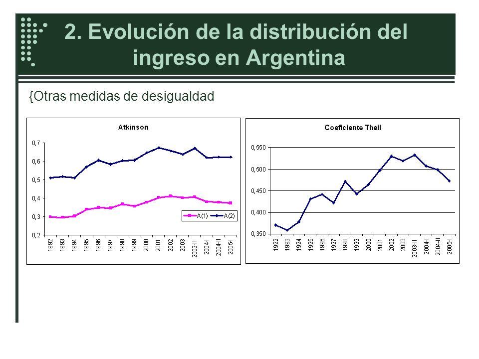 2. Evolución de la distribución del ingreso en Argentina Curvas de Lorenz