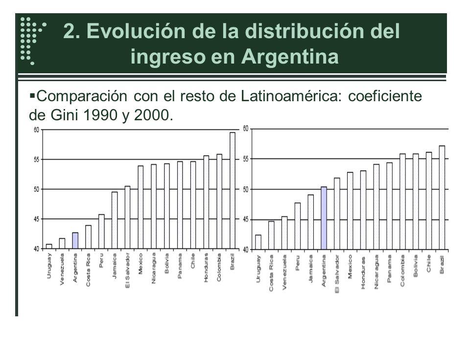 2. Evolución de la distribución del ingreso en Argentina Comparación con el resto de Latinoamérica: coeficiente de Gini 1990 y 2000.