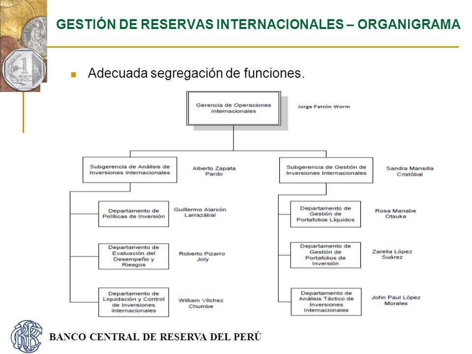 BANCO CENTRAL DE RESERVA DEL PERÚ Adecuada segregación de funciones. GESTIÓN DE RESERVAS INTERNACIONALES – ORGANIGRAMA
