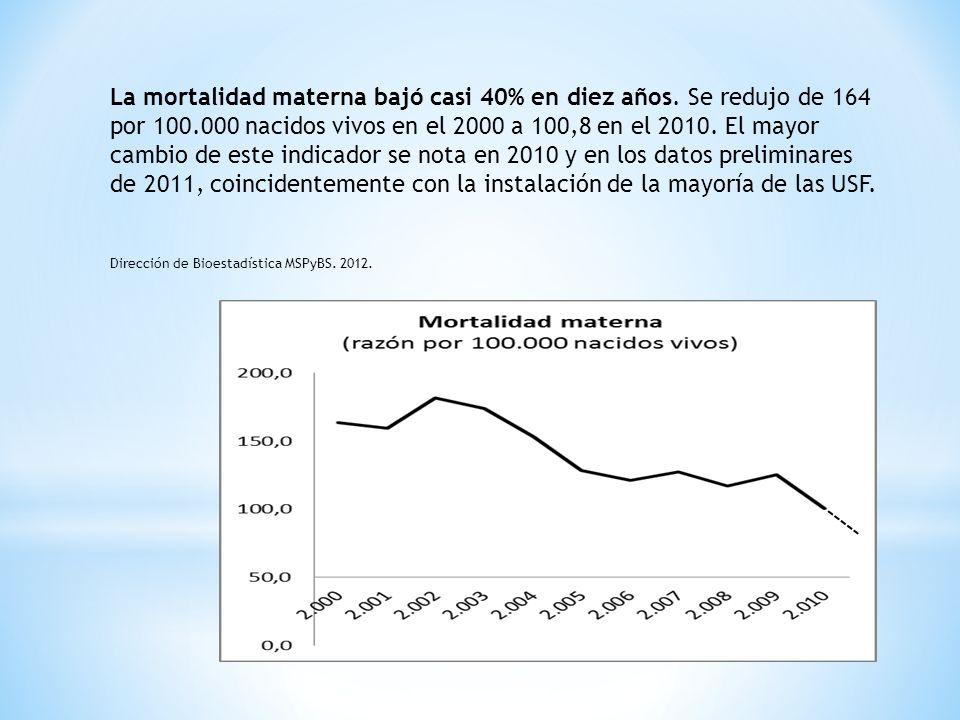La mortalidad materna bajó casi 40% en diez años. Se redujo de 164 por 100.000 nacidos vivos en el 2000 a 100,8 en el 2010. El mayor cambio de este in