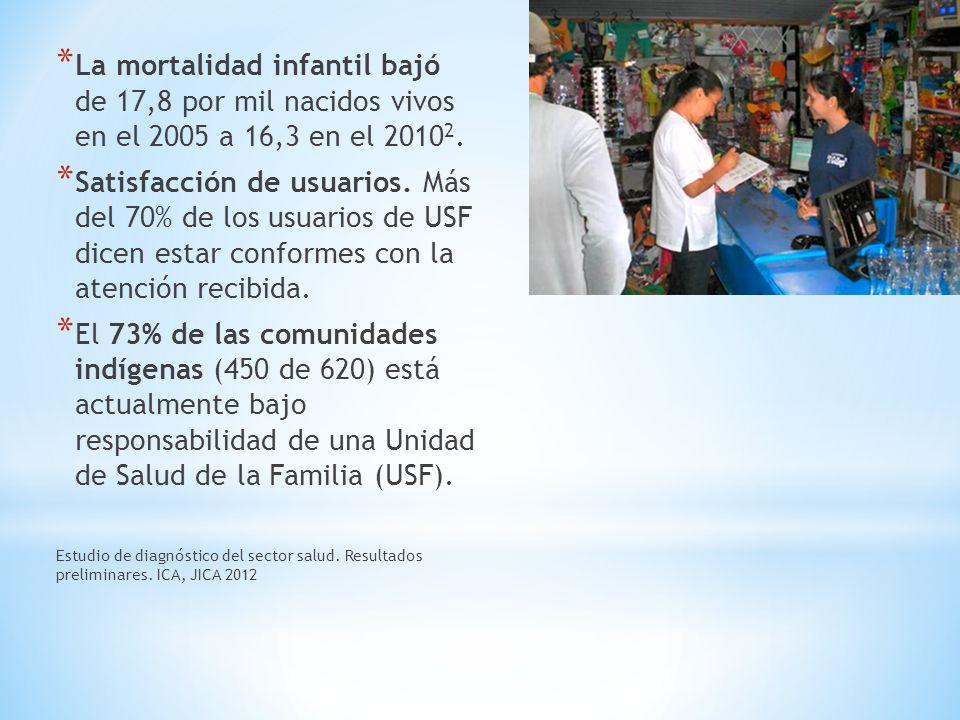 * La mortalidad infantil bajó de 17,8 por mil nacidos vivos en el 2005 a 16,3 en el 2010 2. * Satisfacción de usuarios. Más del 70% de los usuarios de