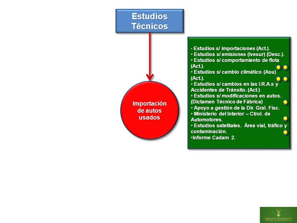 Estudios s/ importaciones (Act.). Estudios s/ importaciones (Act.).
