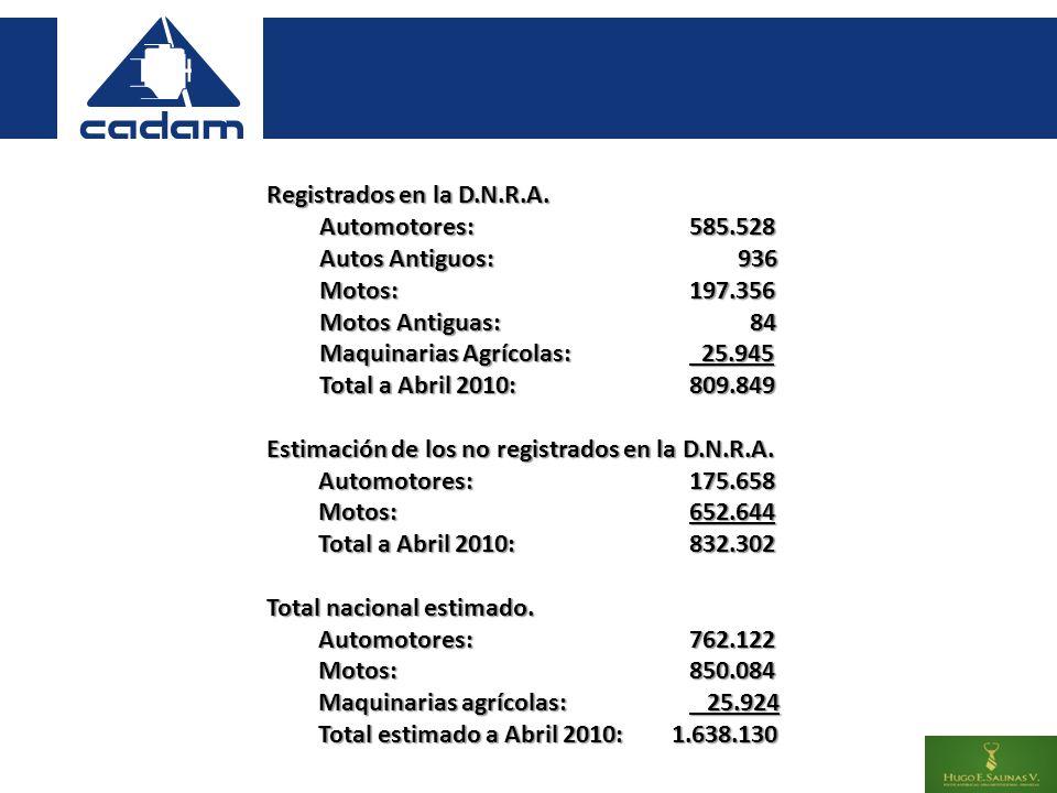 PARQUE AUTOMOTRIZ Registrados en la D.N.R.A.