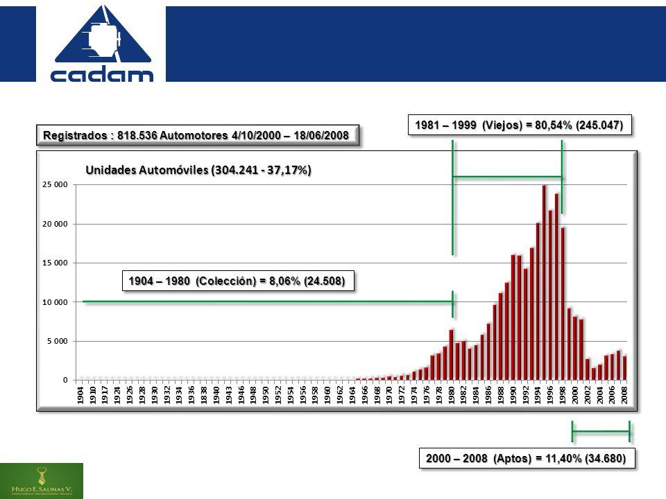 Registrados : 818.536 Automotores 4/10/2000 – 18/06/2008 1904 – 1980 (Colección) = 8,06% (24.508) 1981 – 1999 (Viejos) = 80,54% (245.047) 2000 – 2008 (Aptos) = 11,40% (34.680)