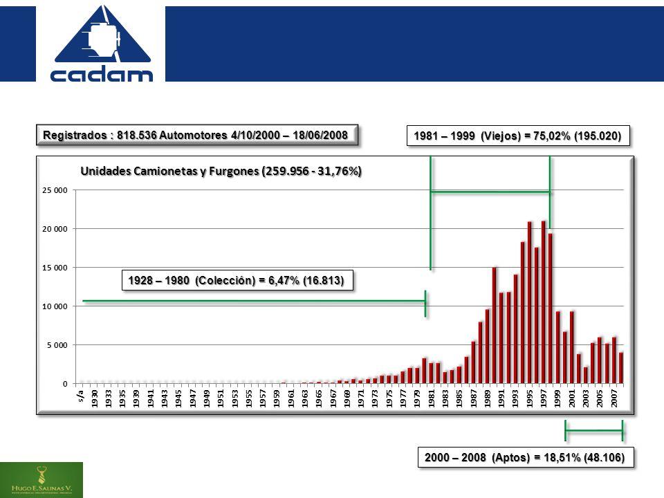 Registrados : 818.536 Automotores 4/10/2000 – 18/06/2008 1904 – 1980 (Colección) = 7,33% (41.344) 1981 – 1999 (Viejos) = 78,00% (440.067) 2000 – 2008 (Aptos) = 14,67% (82.786)