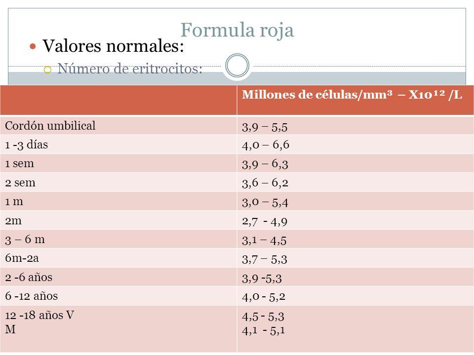 Formula roja Valores normales: Número de eritrocitos: Millones de células/mm³ – X10¹² /L Cordón umbilical3,9 – 5,5 1 -3 días4,0 – 6,6 1 sem3,9 – 6,3 2