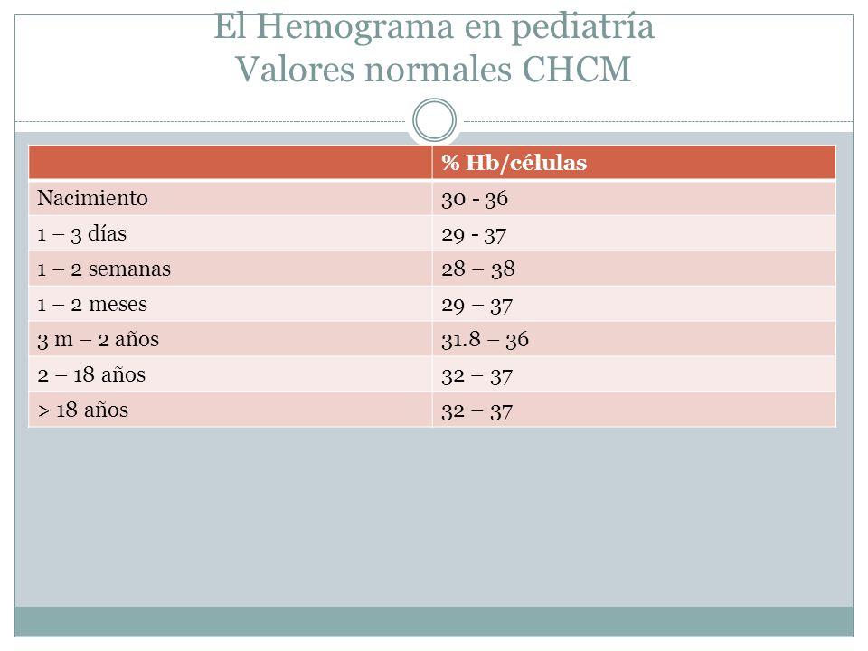 El Hemograma en pediatría Valores normales CHCM % Hb/células Nacimiento30 - 36 1 – 3 días29 - 37 1 – 2 semanas28 – 38 1 – 2 meses29 – 37 3 m – 2 años3