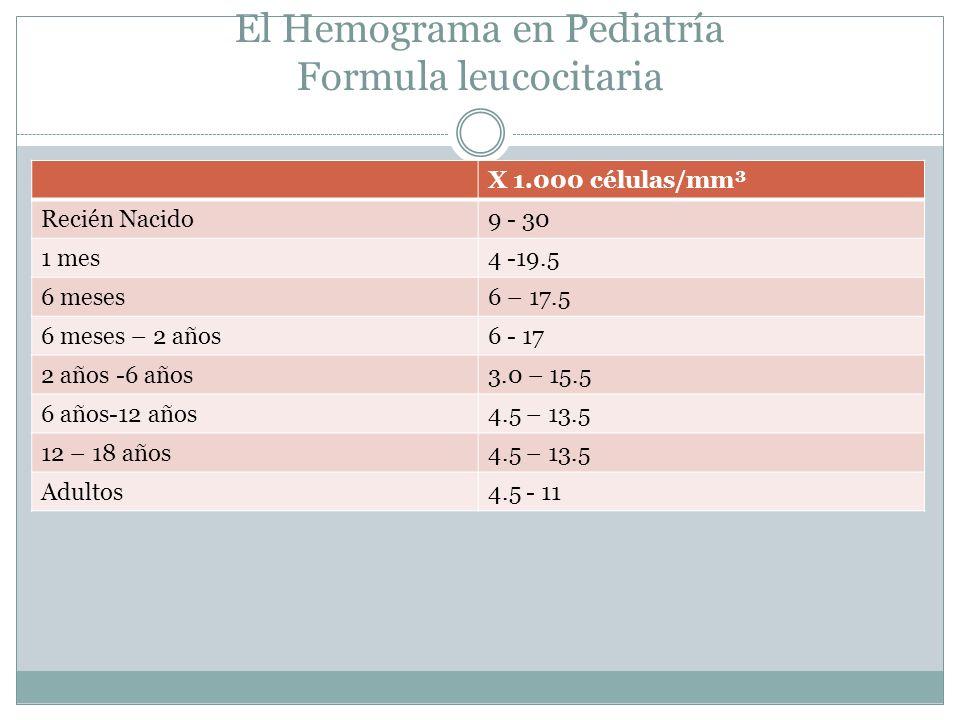 El Hemograma en Pediatría Formula leucocitaria X 1.000 células/mm³ Recién Nacido9 - 30 1 mes4 -19.5 6 meses6 – 17.5 6 meses – 2 años6 - 17 2 años -6 a