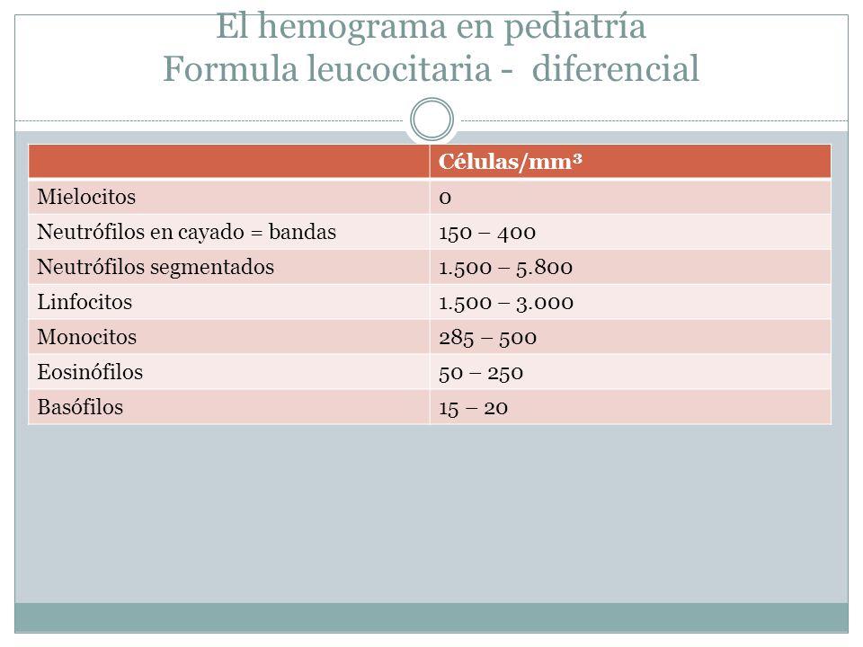 El hemograma en pediatría Formula leucocitaria - diferencial Células/mm³ Mielocitos0 Neutrófilos en cayado = bandas150 – 400 Neutrófilos segmentados1.
