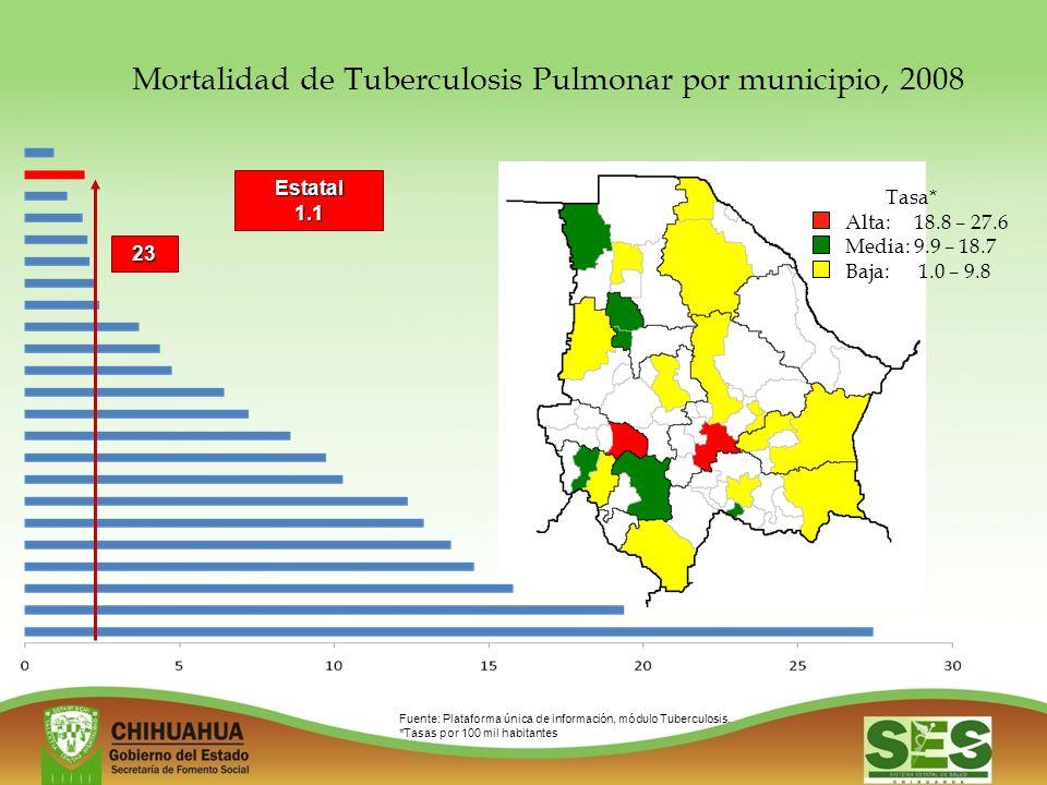 Mortalidad de Tuberculosis Pulmonar por municipio, 2008 Tasa* Alta: 18.8 – 27.6 Media: 9.9 – 18.7 Baja: 1.0 – 9.8 Fuente: Plataforma única de información, módulo Tuberculosis.