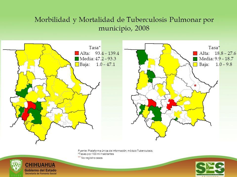 Morbilidad y Mortalidad de Tuberculosis Pulmonar por municipio, 2008 Tasa* Alta: 93.4 – 139.4 Media: 47.2 – 93.3 Baja: 1.0 – 47.1 Fuente: Plataforma única de información, módulo Tuberculosis.
