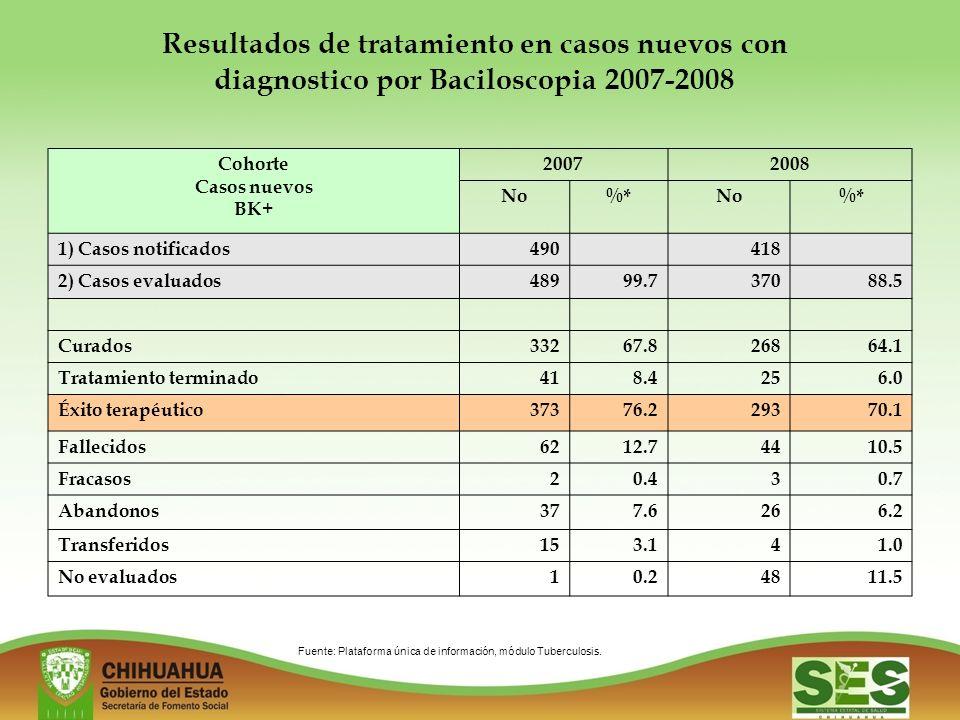 Resultados de tratamiento en casos nuevos con diagnostico por Baciloscopia 2007-2008 Cohorte Casos nuevos BK+ 20072008 No%*No%* 1) Casos notificados490418 2) Casos evaluados48999.737088.5 Curados33267.826864.1 Tratamiento terminado418.4256.0 Éxito terapéutico37376.229370.1 Fallecidos6212.74410.5 Fracasos20.430.7 Abandonos377.6266.2 Transferidos153.141.0 No evaluados10.24811.5 Fuente: Plataforma única de información, módulo Tuberculosis.