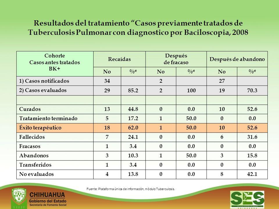 Resultados del tratamiento Casos previamente tratados de Tuberculosis Pulmonar con diagnostico por Baciloscopia, 2008 Cohorte Casos antes tratados BK+ Recaídas Después de fracaso Después de abandono No%*No%*No%* 1) Casos notificados 34227 2) Casos evaluados 2985.221001970.3 Curados 1344.800.01052.6 Tratamiento terminado 517.2150.000.0 Éxito terapéutico 1862.0150.01052.6 Fallecidos 724.100.0631.6 Fracasos 13.400.00 Abandonos 310.3150.0315.8 Transferidos 13.400.00 No evaluados 413.800.0842.1 Fuente: Plataforma única de información, módulo Tuberculosis.