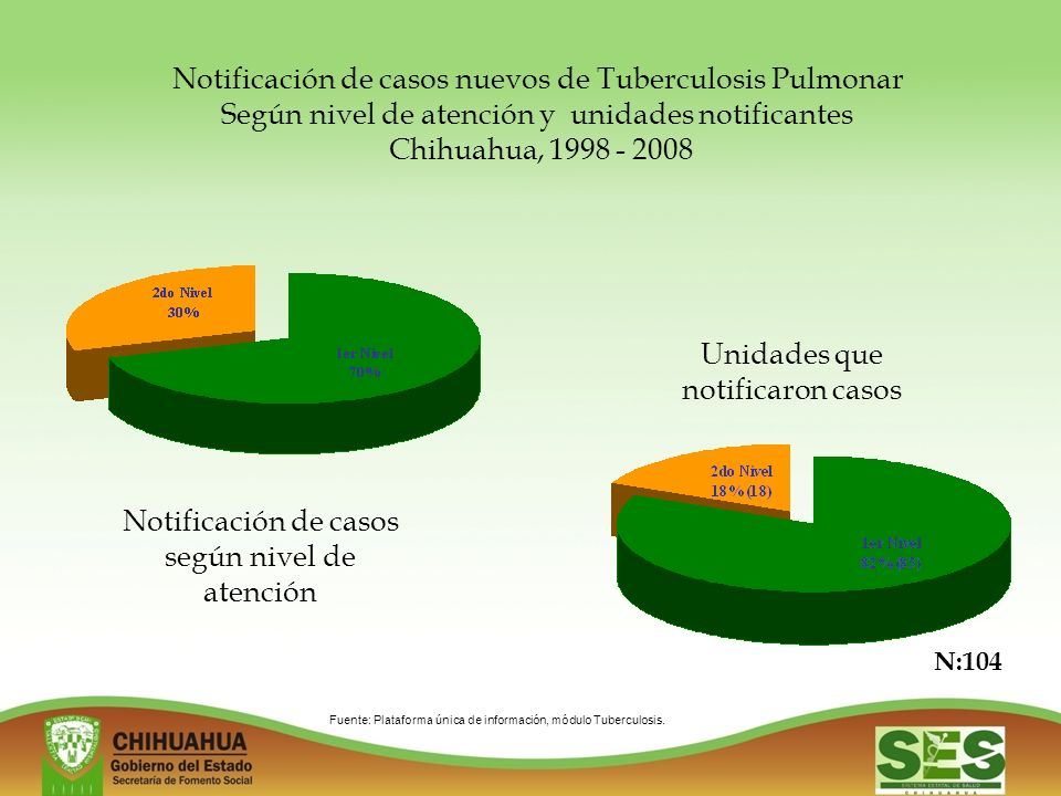 Notificación de casos nuevos de Tuberculosis Pulmonar Según nivel de atención y unidades notificantes Chihuahua, 1998 - 2008 Notificación de casos según nivel de atención Unidades que notificaron casos N:104 Fuente: Plataforma única de información, módulo Tuberculosis.