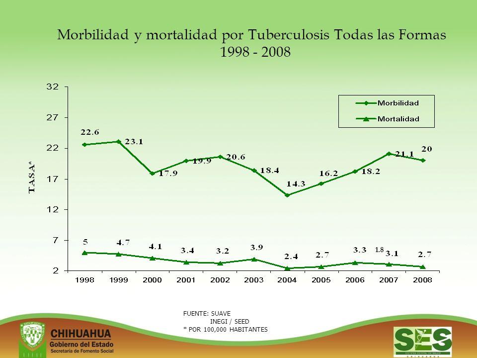 FUENTE: SUAVE INEGI / SEED * POR 100,000 HABITANTES Morbilidad y mortalidad por Tuberculosis Todas las Formas 1998 - 2008 1.8
