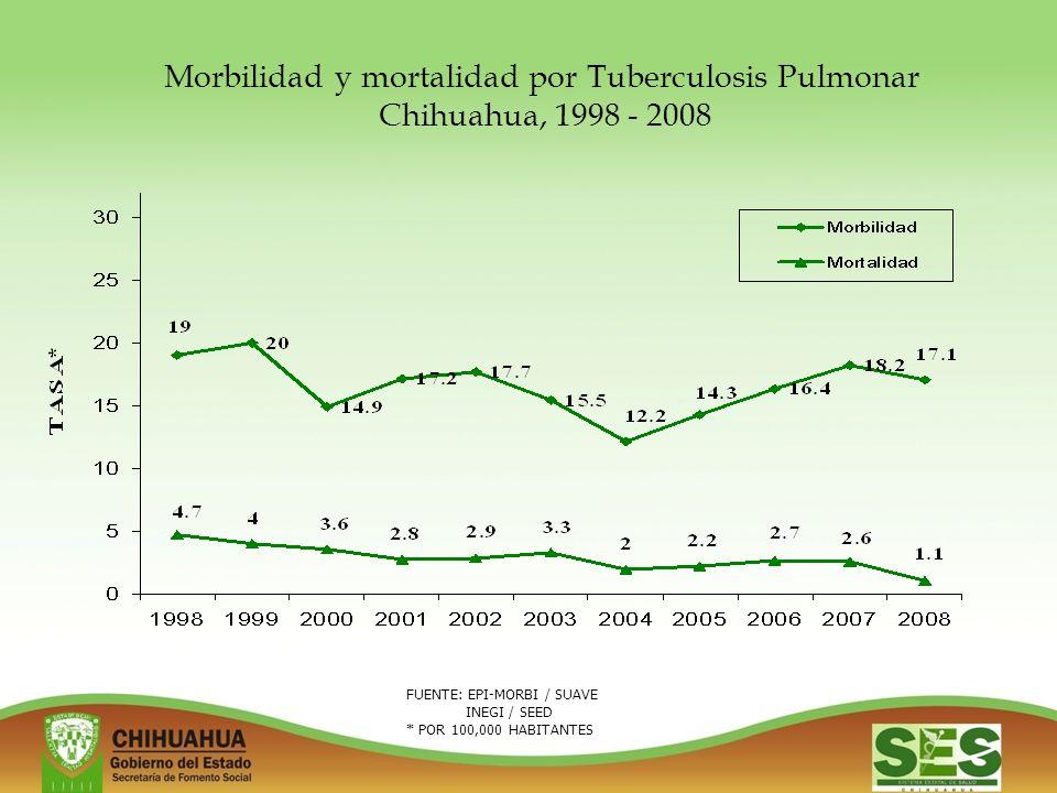 FUENTE: EPI-MORBI / SUAVE INEGI / SEED * POR 100,000 HABITANTES Morbilidad y mortalidad por Tuberculosis Pulmonar Chihuahua, 1998 - 2008