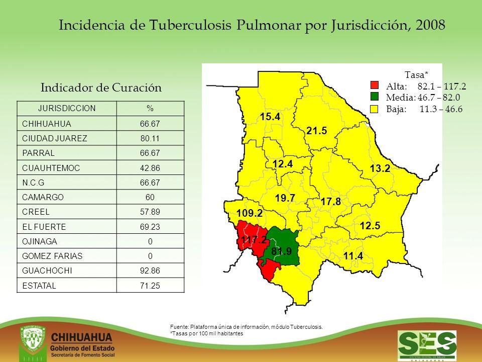 Incidencia de Tuberculosis Pulmonar por Jurisdicción, 2008 15.4 21.5 13.2 12.5 11.4 81.9 117.2 109.2 19.7 12.4 17.8 Tasa* Alta: 82.1 – 117.2 Media: 46.7 – 82.0 Baja: 11.3 – 46.6 Fuente: Plataforma única de información, módulo Tuberculosis.
