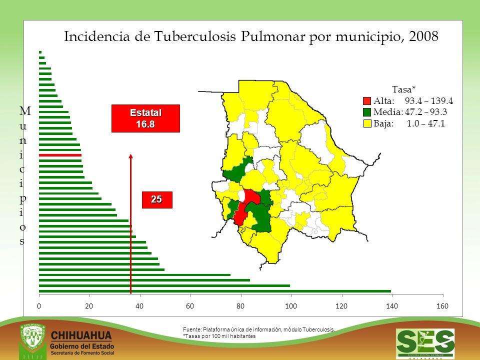 020406080100120140160 Incidencia de Tuberculosis Pulmonar por municipio, 2008 Tasa* Alta: 93.4 – 139.4 Media: 47.2 – 93.3 Baja: 1.0 – 47.1 Fuente: Plataforma única de información, módulo Tuberculosis.
