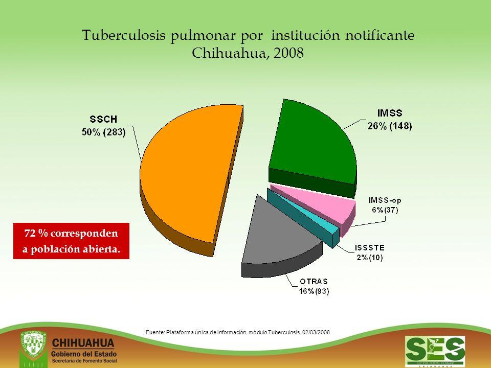Fuente: Plataforma única de información, módulo Tuberculosis.