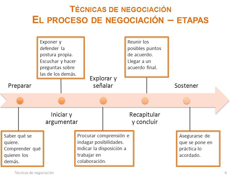 T ÉCNICAS DE NEGOCIACIÓN E L PROCESO DE NEGOCIACIÓN – ETAPAS 6Técnicas de negociación Saber qué se quiere. Comprender qué quieren los demás. Exponer y