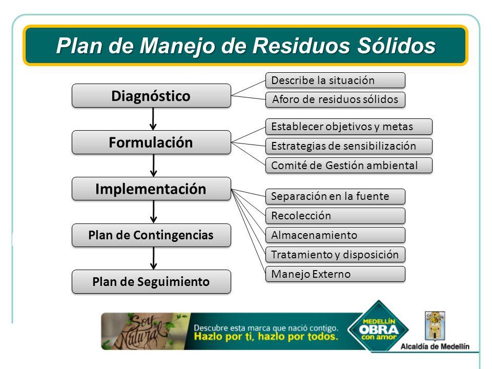 Plan de Manejo de Residuos Sólidos Diagnóstico Aforo de residuos sólidos Formulación Implementación Separación en la fuente Recolección Almacenamiento