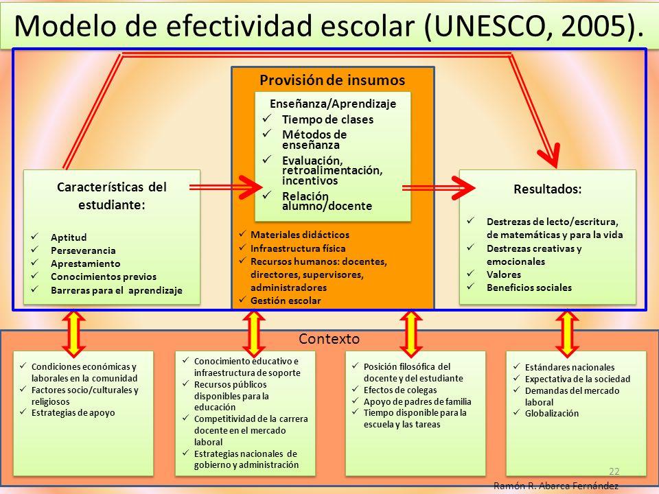 Modelo de efectividad escolar (UNESCO, 2005). Modelo de efectividad escolar (UNESCO, 2005). Características del estudiante: Aptitud Perseverancia Apre