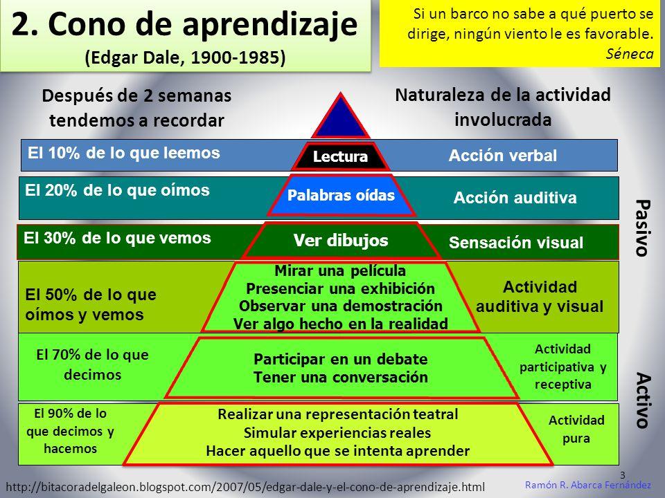 d.Desventajas de las TIC (López, 2002) d. Desventajas de las TIC (López, 2002) Ramón R.