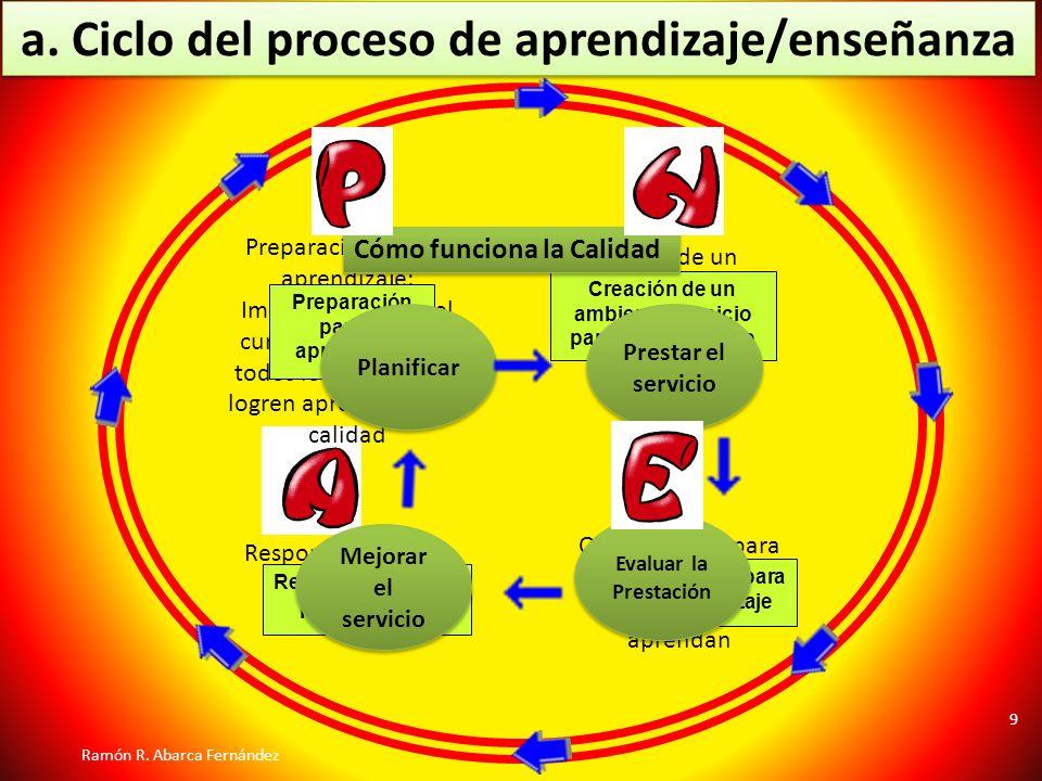 Creación de un ambiente propicio para el aprendizaje. Preparación para el aprendizaje: Implementación del currículum para que todos los estudiantes lo