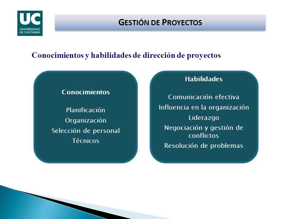 G ESTIÓN DE P ROYECTOS Conocimientos y habilidades de dirección de proyectos Conocimientos Planificación Organización Selección de personal Técnicos H