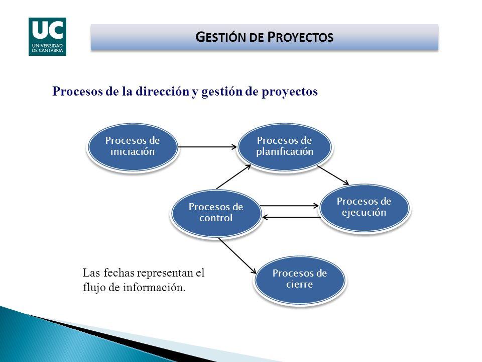 Las fechas representan el flujo de información. Procesos de la dirección y gestión de proyectos Procesos de iniciación Procesos de planificación Proce