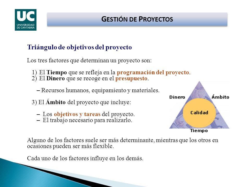 G ESTIÓN DE P ROYECTOS Triángulo de objetivos del proyecto Los tres factores que determinan un proyecto son: 1)El Tiempo que se refleja en la programa