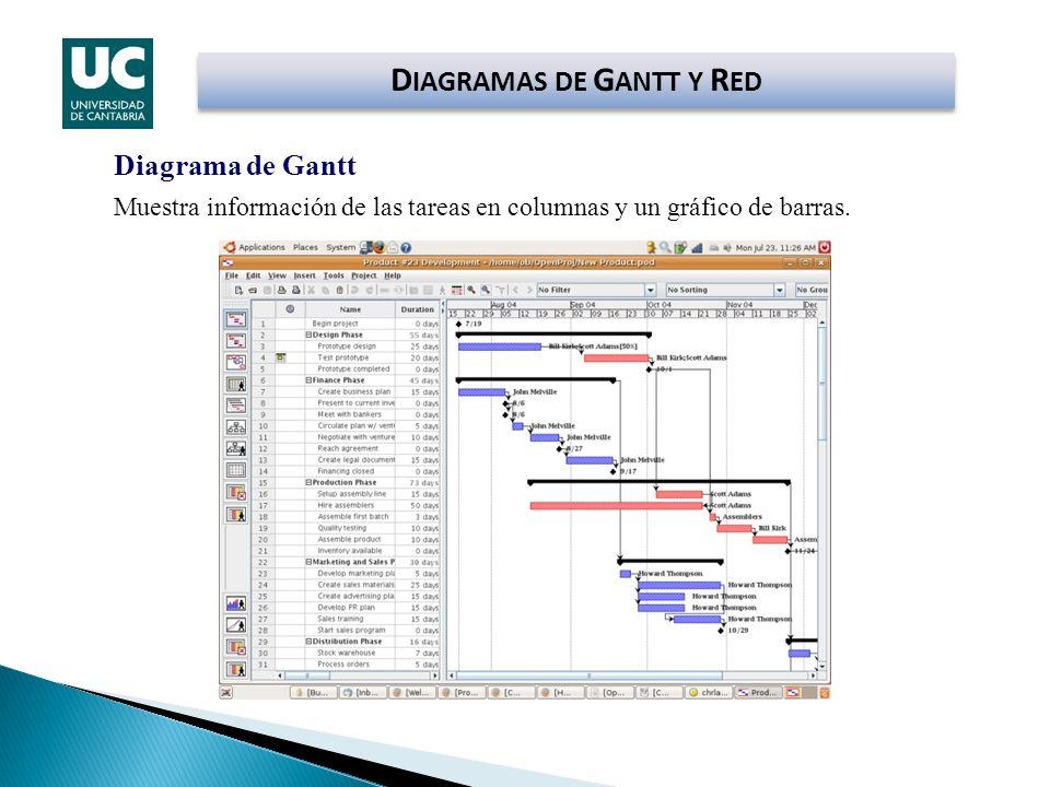 Diagrama de Gantt Muestra información de las tareas en columnas y un gráfico de barras. D IAGRAMAS DE G ANTT Y R ED