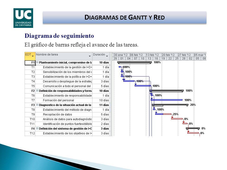 Diagrama de seguimiento El gráfico de barras refleja el avance de las tareas. D IAGRAMAS DE G ANTT Y R ED