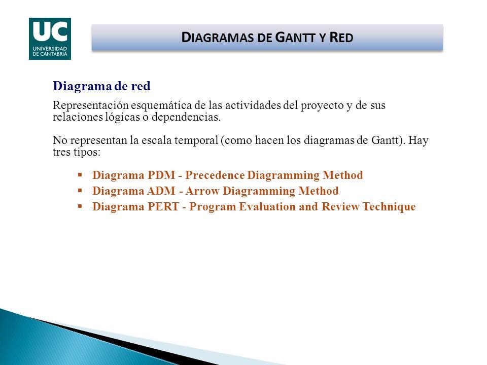 Diagrama de red Representación esquemática de las actividades del proyecto y de sus relaciones lógicas o dependencias. No representan la escala tempor