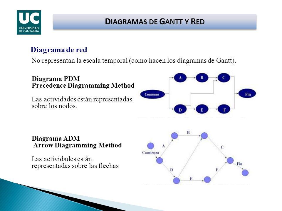 Diagrama de red Diagrama PDM Precedence Diagramming Method Las actividades están representadas sobre los nodos. Diagrama ADM Arrow Diagramming Method