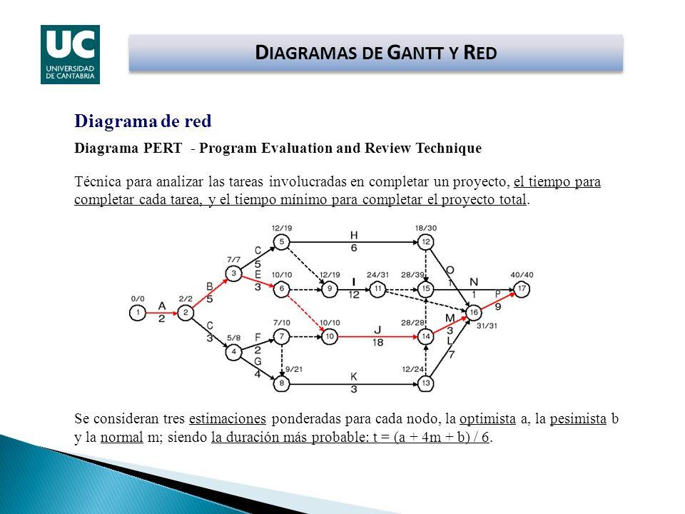Diagrama de red Diagrama PERT - Program Evaluation and Review Technique Técnica para analizar las tareas involucradas en completar un proyecto, el tie