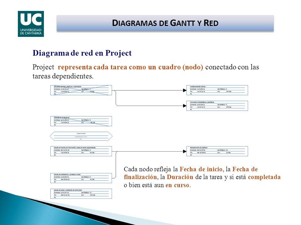 Diagrama de red en Project Project representa cada tarea como un cuadro (nodo) conectado con las tareas dependientes. Cada nodo refleja la Fecha de in