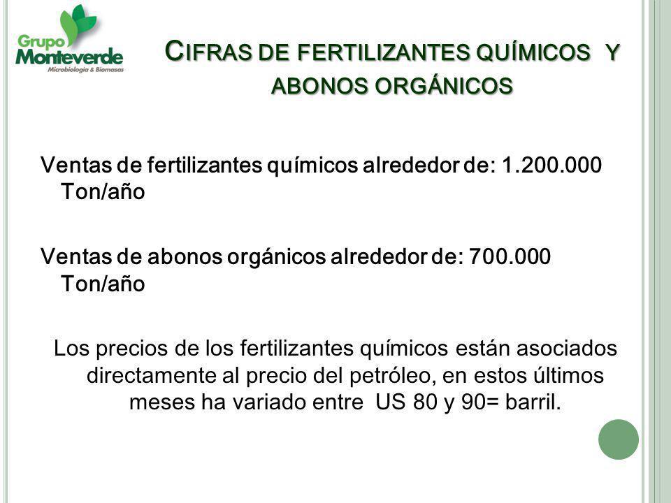 C IFRAS DE FERTILIZANTES QUÍMICOS Y ABONOS ORGÁNICOS Ventas de fertilizantes químicos alrededor de: 1.200.000 Ton/año Ventas de abonos orgánicos alrededor de: 700.000 Ton/año Los precios de los fertilizantes químicos están asociados directamente al precio del petróleo, en estos últimos meses ha variado entre US 80 y 90= barril.